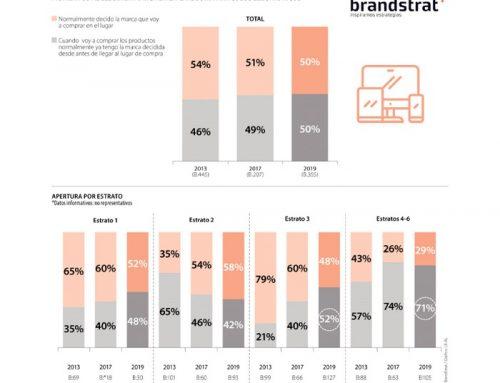 BrandStrat: Estratos altos son más fieles a las marcas al comprar productos electrónicos