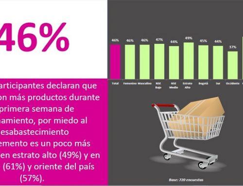 B&Optimos: 46% de los consumidores compraron más productos durante la primera semana del confinamiento