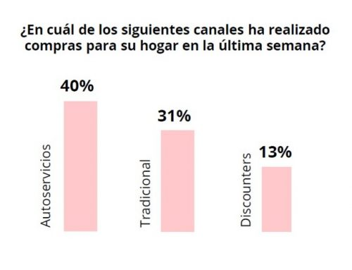 Nielsen: Covid-19, Impacto del consumo masivo